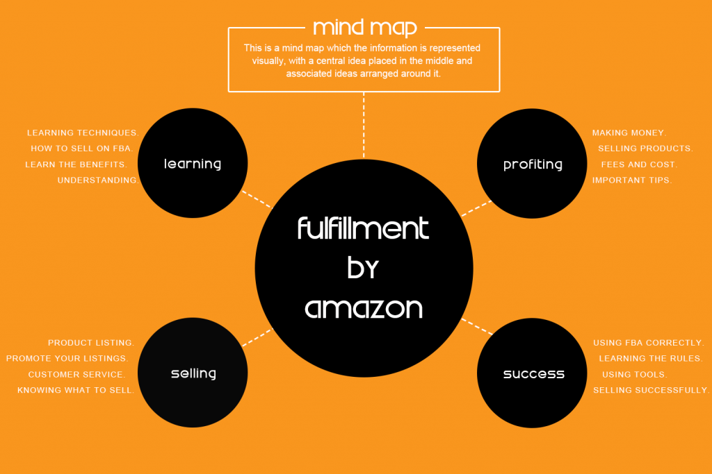 FBA Mind Map